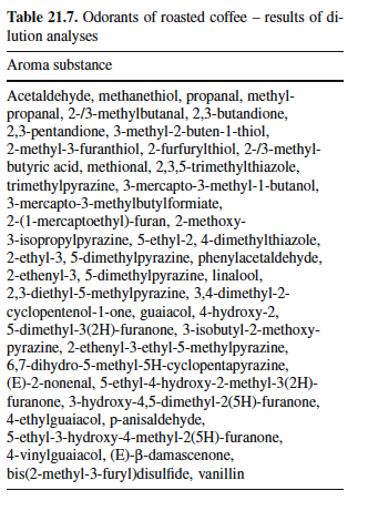 TABLE 21.7. Odourants of roasted coffee. From Belitz et al. (2009).