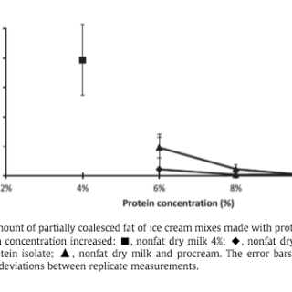 Amount of partially coalesced fat of ice cream mixes made with increased concentrations of protein. From Daw & Hartel 2015