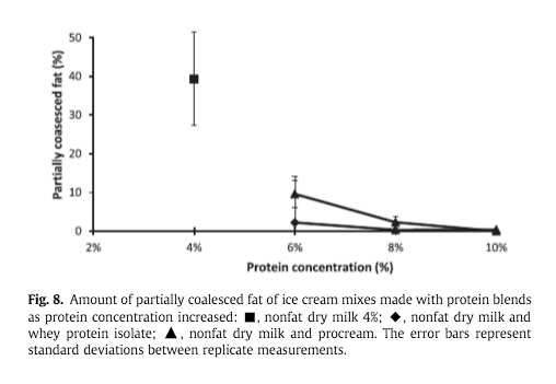 Partial coalescence of the ice cream fat emulsion