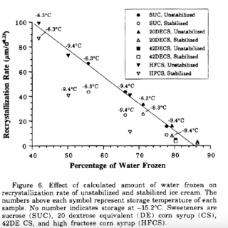Effect of calculated amount of water frozen on recrystallisation rate of unstabilised and stabilised ice cream. From Hagiwara & Hartel (1996).