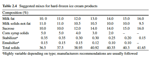 Why are stabilizers used in ice cream?