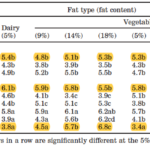 The role of fat in ice cream